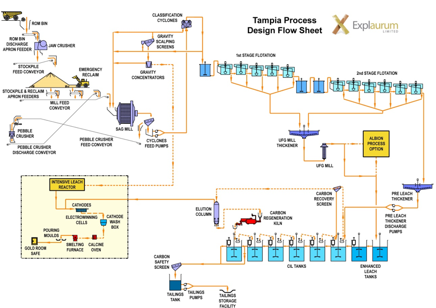 Tampia Process Design Flow Sheet