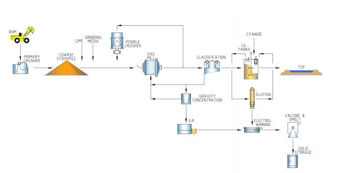 Abujar Schematic Flow Sheet